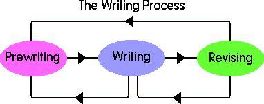 Starting a research paper CLUTCH - Clutch Design