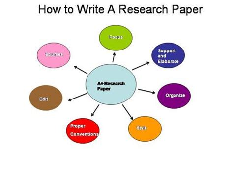 Starting a research paper draft sample - onhiswingstravelscom